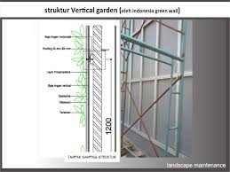Vertical Garden Adalah - vertical garden materi dialog profesi iali jawa barat 11 april