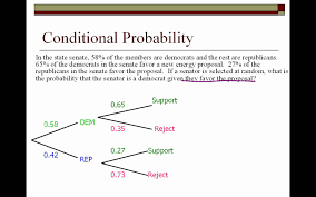 What Is Blinding In Statistics Ap Statistics Probability Review Lessons Tes Teach