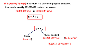 Speed Of Light Constant The Bohr Model Of The Atom Bohr U0027s Major Idea Was That The Energy