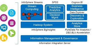 big data class is there any best institute for big data hadoop in new delhi ncr