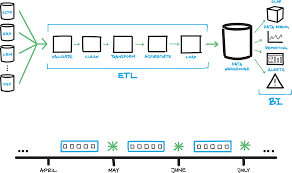 database lifecycle management for etl systems simple talk