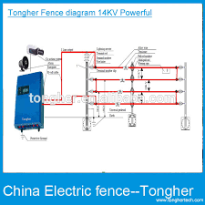 home electric fencing with alarm power wire circuit pulse high