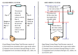 design criteria for hot water supply system piping and ductwork systems energy models com