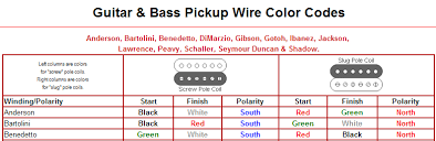 standard humbucker wiring standard humbucker wiring suppliers