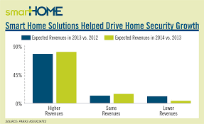 smart home solutions smart home solutions helped drive home security growth 2016 01