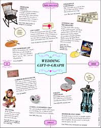 wedding gift cost the wedding gift o graph visual ly