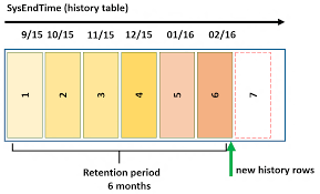 table partitioning in sql server manage retention of historical data in system versioned temporal