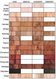 Cherry Cabinet Colors Best 25 Cherry Wood Stain Ideas On Pinterest Red Wood Stain