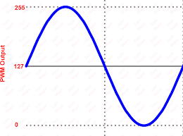 calculation of that interval and setting up the timer0 to fire interrupt at that interval is our next task sine wave