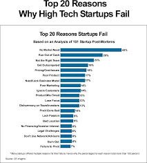 top 20 reasons why high tech startups failjooprijk com