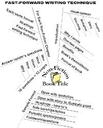 how to write a book outline with mind mapping