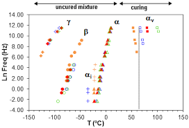 Vitrificateur No Visible Materials Free Full Text Molecular Mobility In Hyperbranched