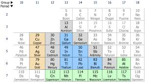 What Does The Element Symbol On The Periodic Table Indicate Post Transition Metal Wikipedia