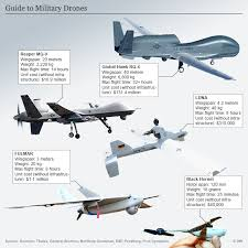 40 Meters To Feet A Guide To Military Drones In Depth Dw 30 06 2017