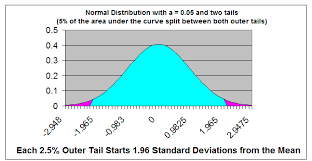 Z Score Normal Distribution Table Untitled 1