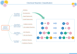 chemical reaction tree chart free chemical reaction tree chart