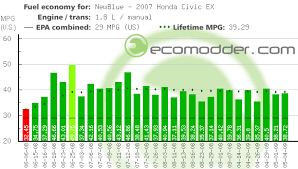gas mileage for 2007 honda civic 2007 honda civic ex gas mileage newblue ecomodder com