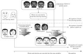 a new approach for face recognition by sketches in photos