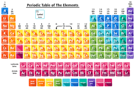 high chemistry periodic table hd periodic table wallpaper 70 images