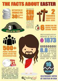 easter infographic u2013 finding god