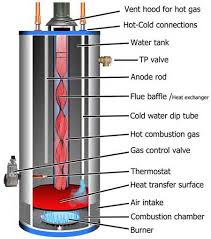 134 best diy water heater images on pinterest wire water