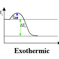 difference between exothermic and endothermic difference between