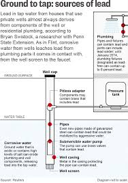 House Plumbing System Lead In The Water A Corrosive Danger Lurks In U S Water Wells