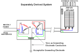 grounding on transformer primary side