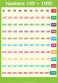Counting From 100 To 200 Chart Best 25 100 Number Chart Ideas On Number Chart To 100