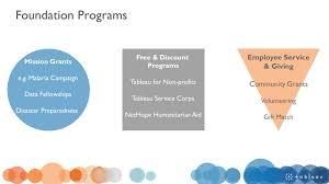 Antonym For Volunteer Foundation Programs Employee Service U0026 Giving Community Grants