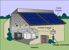 solar power for homes philippines era com ph