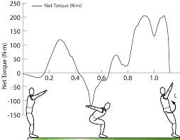 lesson 13 angular impulse