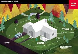 defensible space ready for wildfire