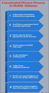 alabama uncontested divorce mobile attorney