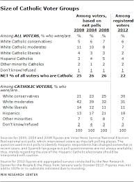 the catholic u201cswing u201d vote pew research center