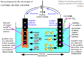 electrolysis of copper chloride solution products electrode