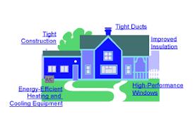 energy efficient house design elements of an energy efficient house internachi