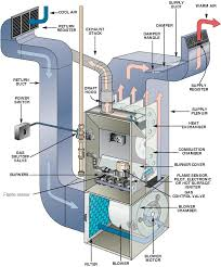 where is the rectifier on my american standard furnace it is