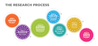 define writing paper preliminary research strategies guide to writing gears showing the research process define the topic narrow the topic gather background