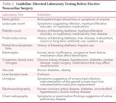 preoperative evaluation for noncardiac surgery annals of