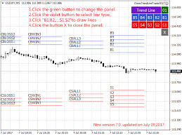 buy the cross trend line to trade trading utility for metatrader