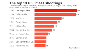 these are the 10 deadliest mass shootings in modern u s history