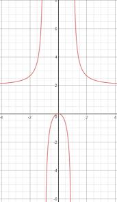 curve sketching derivatives intercepts u0026 asymptotes study com