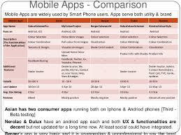 digital marketing analysis berger paints india vs competitors ap u2026