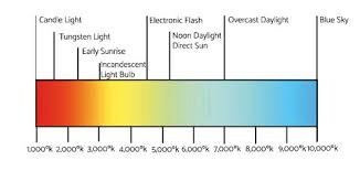 light bulb color spectrum what is natural lighting full spectrum solutions inc