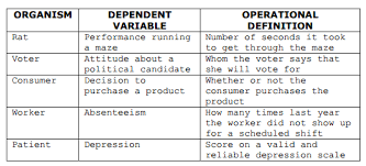 results for of dependent vari math x math