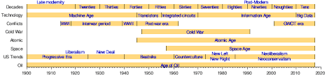 Art And Design Movements Timeline Contemporary History Wikipedia