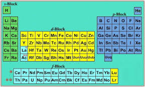 P Table Com General Characteristics Of Boron Family Group 13 Chemistry