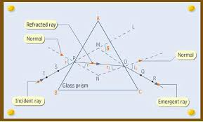 Light Is Not Refracted When It Is Refraction In Prism Jpeg