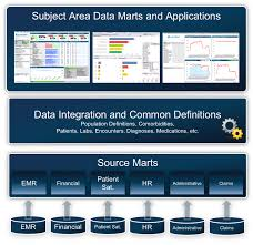 Emr Resume Sample by The Best Clinical Data Management Strategy To Reduce Waste
